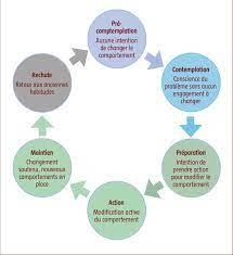 S'appuyer sur les étapes du changement pour communiquer sur les produits éco-responsables
